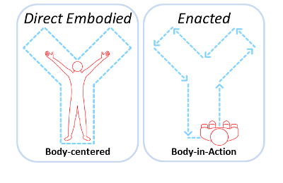 Forms of Embodiment