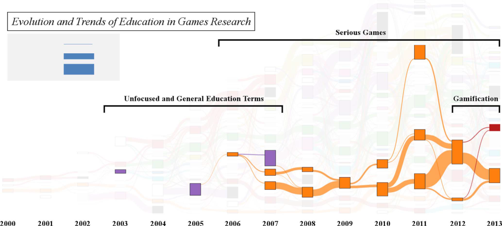 A diagram illustrating the evolution and trends of education in games research over time