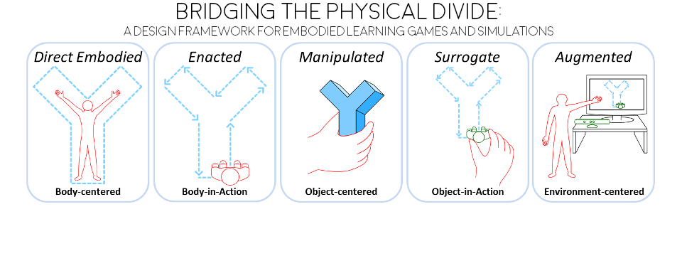 5 Dimensions of Physical Embodiment