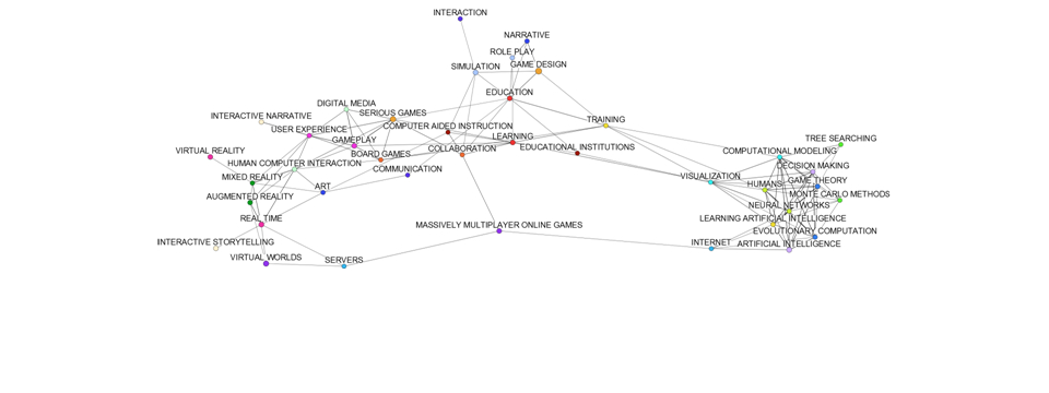 Visualizing the Connections of Games Research Themes