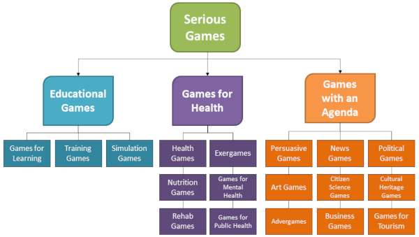 Foundations of Serious Games Taxonomy